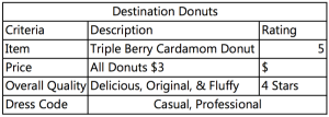 Destination Donuts Review 2